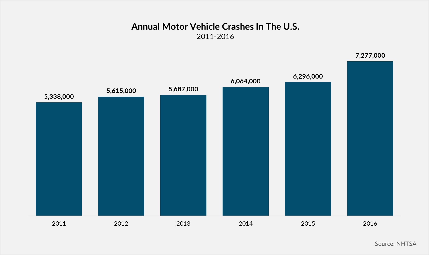 Annual Car Crashes in the U.S.
