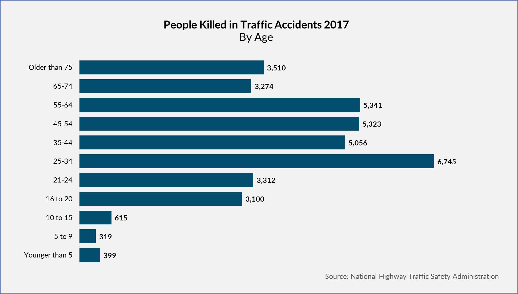 Car Accident Fatalities By age