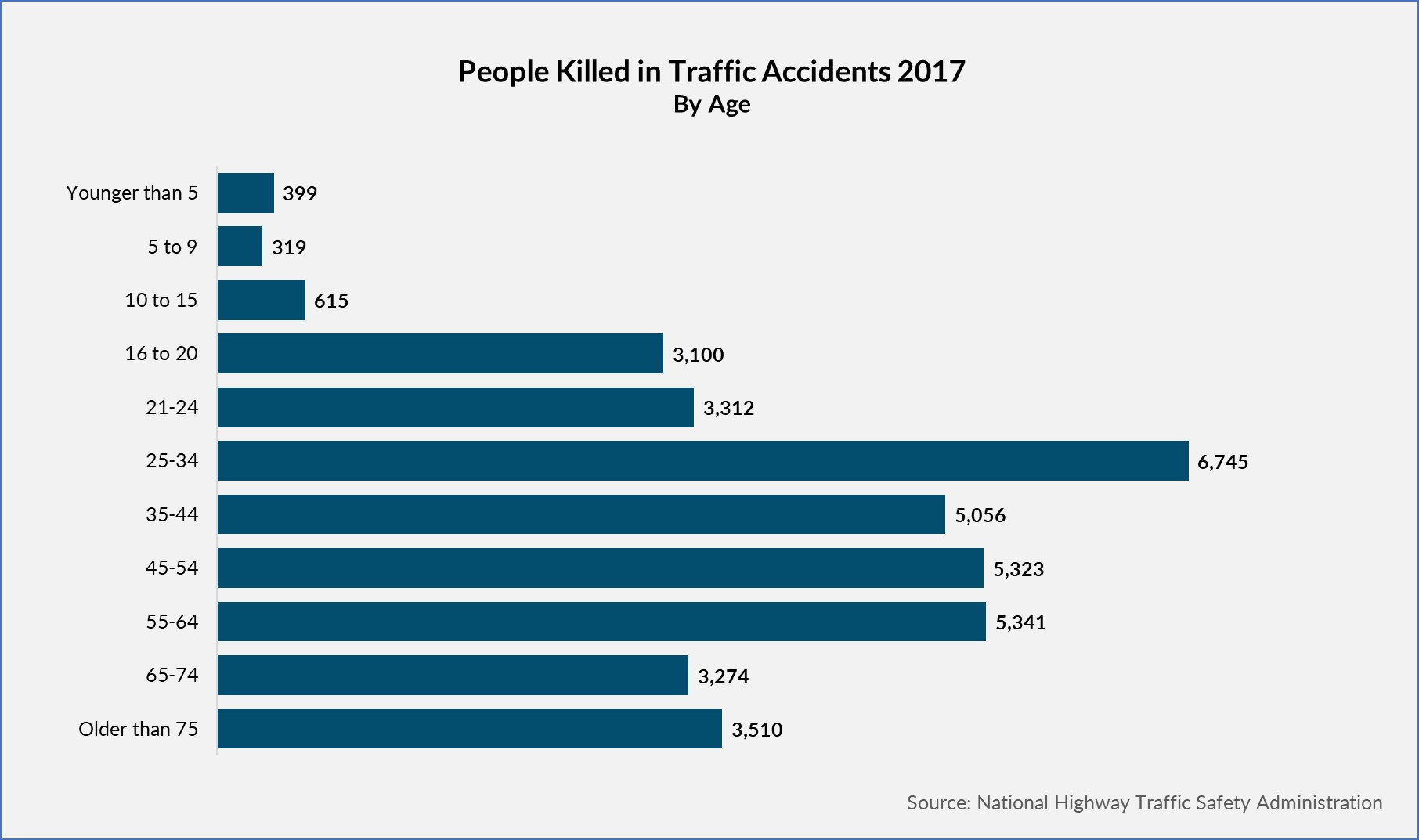 People killed in Car accidents by age group